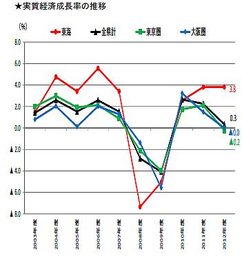 東海経済の成長率比較グラフ