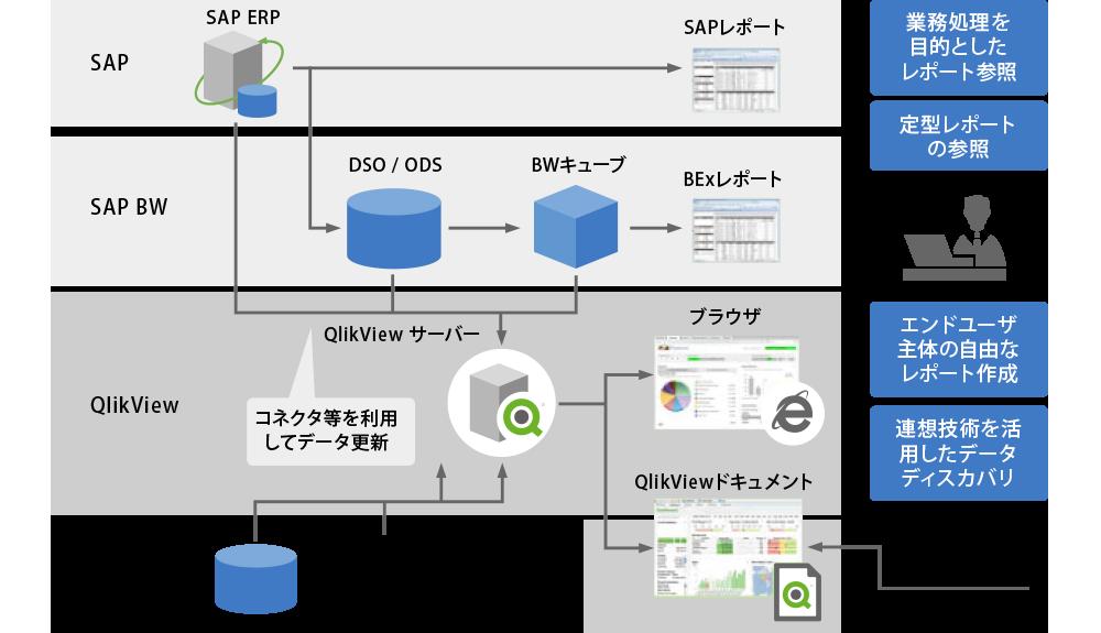 QlikViewとSAPの連携によるハイブリッドBI概念図