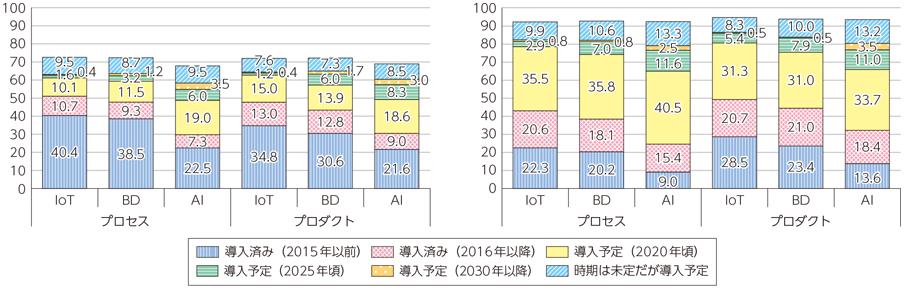 日本企業のIoT・ビッグデータ・AIの導入状況及び導入意向(左:一般企業/右:ITAC企業)