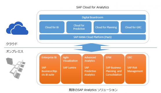sap_cloud_for_analytics01001