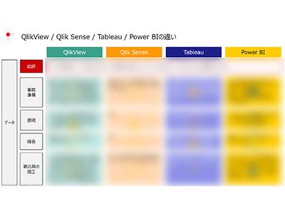 セルフサービスBI比較表