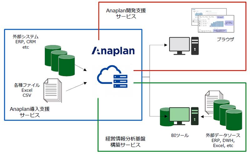 Anaplanに関する導入サービス