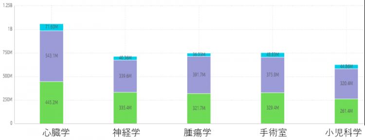年間ベースで各部門の費用を金額で示したチャート