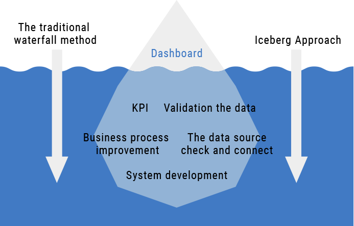 Iceberg Approach Diagram