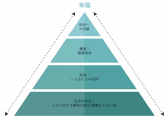 SisenseWorld幸福ピラミッド