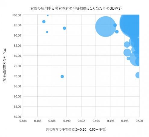 特定の国の一人当たりGDP