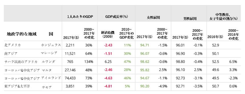 世界各国のGDP